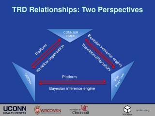 TRD Relationships: Two Perspectives
