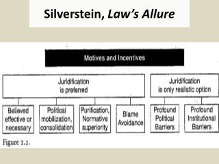 Silverstein,  Law's Allure