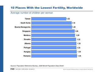 10 Places With the Lowest Fertility, Worldwide