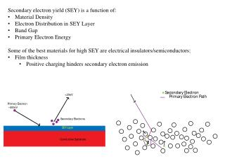 Secondary electron yield (SEY) is a function of: Material Density