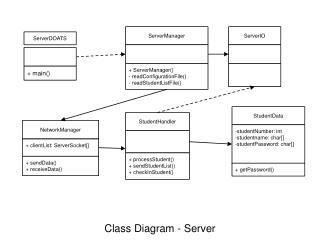 Class Diagram - Server