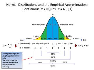 Normal Distributions and the Empirical Approximation:   Continuous: x = N( μ , σ )   z = N(0,1)