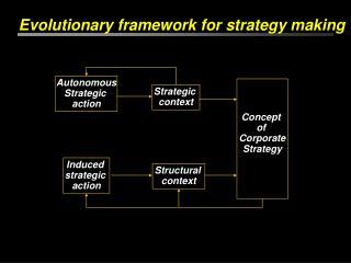 Evolutionary framework for strategy making