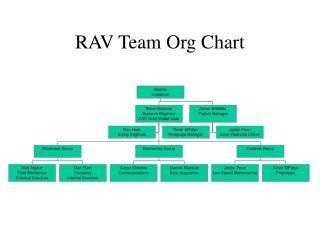 RAV Team Org Chart