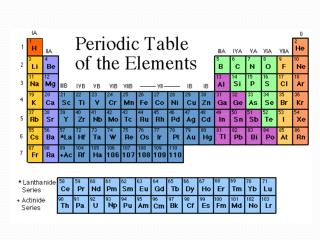 The Father of the Periodic Table Dimitri Mendeleev