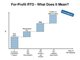 For-Profit RTO - What Does It Mean?