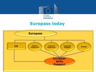 Europass today