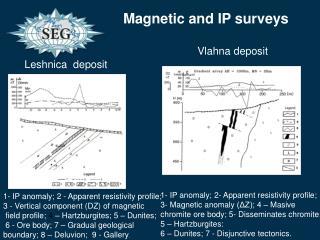 1- IP anomaly; 2- Apparent resistivity profile;  3- Magnetic anomaly (ΔZ); 4 – Masive