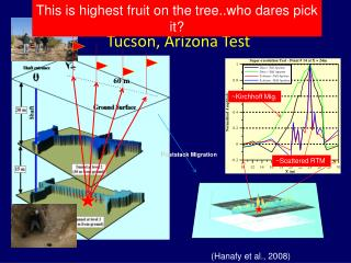 Is  Superresolution   by RTM Achievable? Tucson , Arizona Test