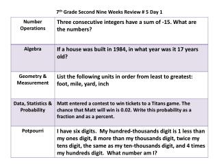 7 th  Grade Second Nine Weeks Review # 5 Day 1