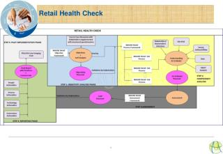 Retail  Health  Check