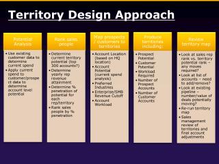 Territory  Design Approach