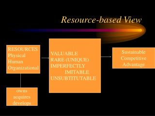 Resource-based View