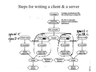 Steps for writing a client & a server