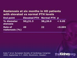 Restenosis at six months in HD patients with elevated vs normal PTH levels