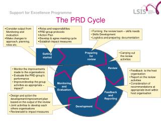 The PRD Cycle