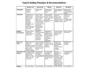 General Planting Guidelines