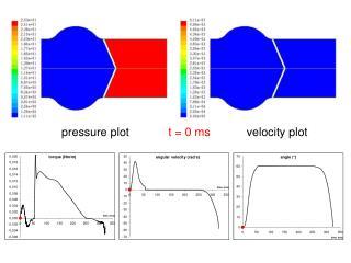 pressure plot t = 0 ms velocity plot