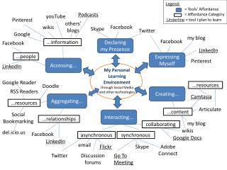 My Personal Learning Environment  through Social Media and other technologies