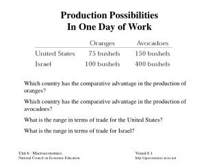 Production Possibilities In One Day of Work