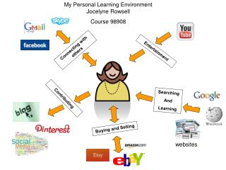 My Personal Learning Environment Jocelyne Rowsell Course 98908