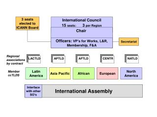 International Council 15  seats:       3  per Region
