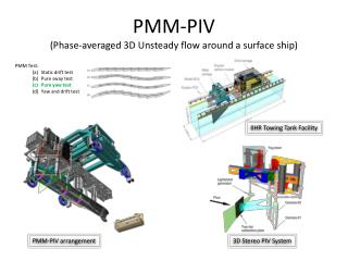 PMM-PIV  (Phase-averaged 3D Unsteady flow around a surface ship)