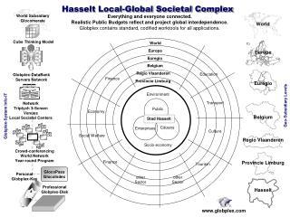 Hasselt Local-Global Societal Complex