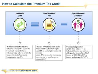 How to Calculate the Premium Tax Credit