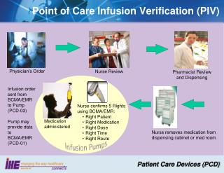 Point of Care Infusion Verification (PIV)