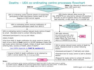Deaths – UEA co-ordinating centre processes flowchart