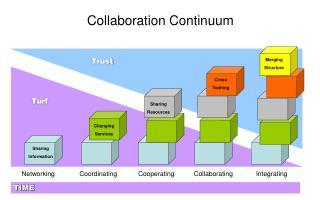 Collaboration Continuum