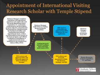 Appointment  of International Visiting Research Scholar with Temple Stipend