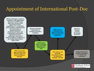 Appointment of International Post-Doc