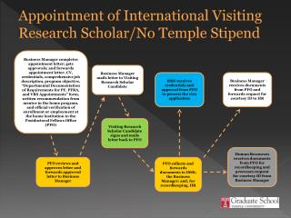 Appointment  of International Visiting Research Scholar/No Temple Stipend