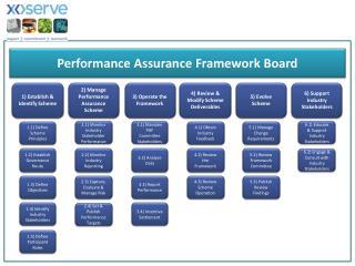 1)  Establish & Identify Scheme
