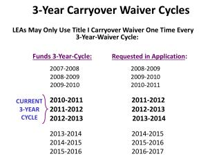 3-Year Carryover Waiver Cycles