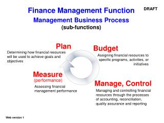 Finance Management Function