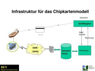 Infrastruktur für das Chipkartenmodell