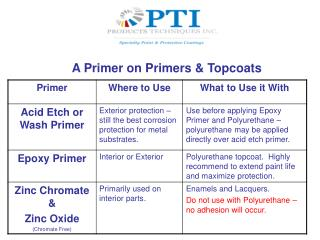 A Primer on Primers & Topcoats