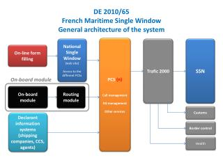 DE 2010/65 French Maritime Single Window General architecture of the system