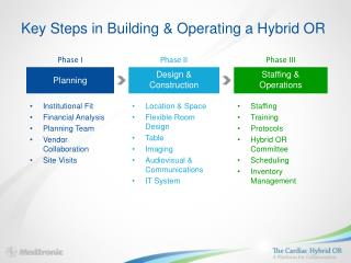 Key Steps in Building & Operating a Hybrid OR