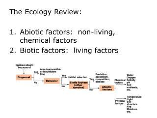 The Ecology Review: Abiotic factors:  non-living, chemical factors Biotic factors:  living factors