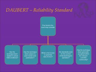 DAUBERT – Reliability Standard