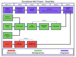 Surveillance MAV Project � Road Map