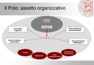 Il Polo: assetto organizzativo