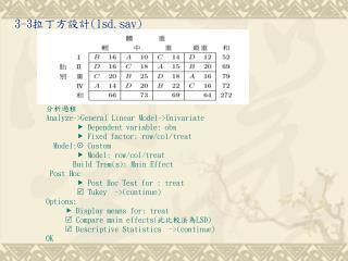 3-3 拉丁方設計 (lsd.sav)