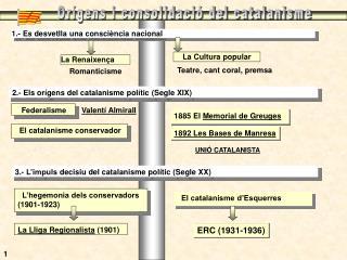 Or�gens i consolidaci� del catalanisme