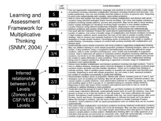 Learning and Assessment Framework for Multiplicative Thinking (SNMY, 2004)