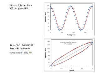 2 Pasco Polarizer Data,  505 nm green LED